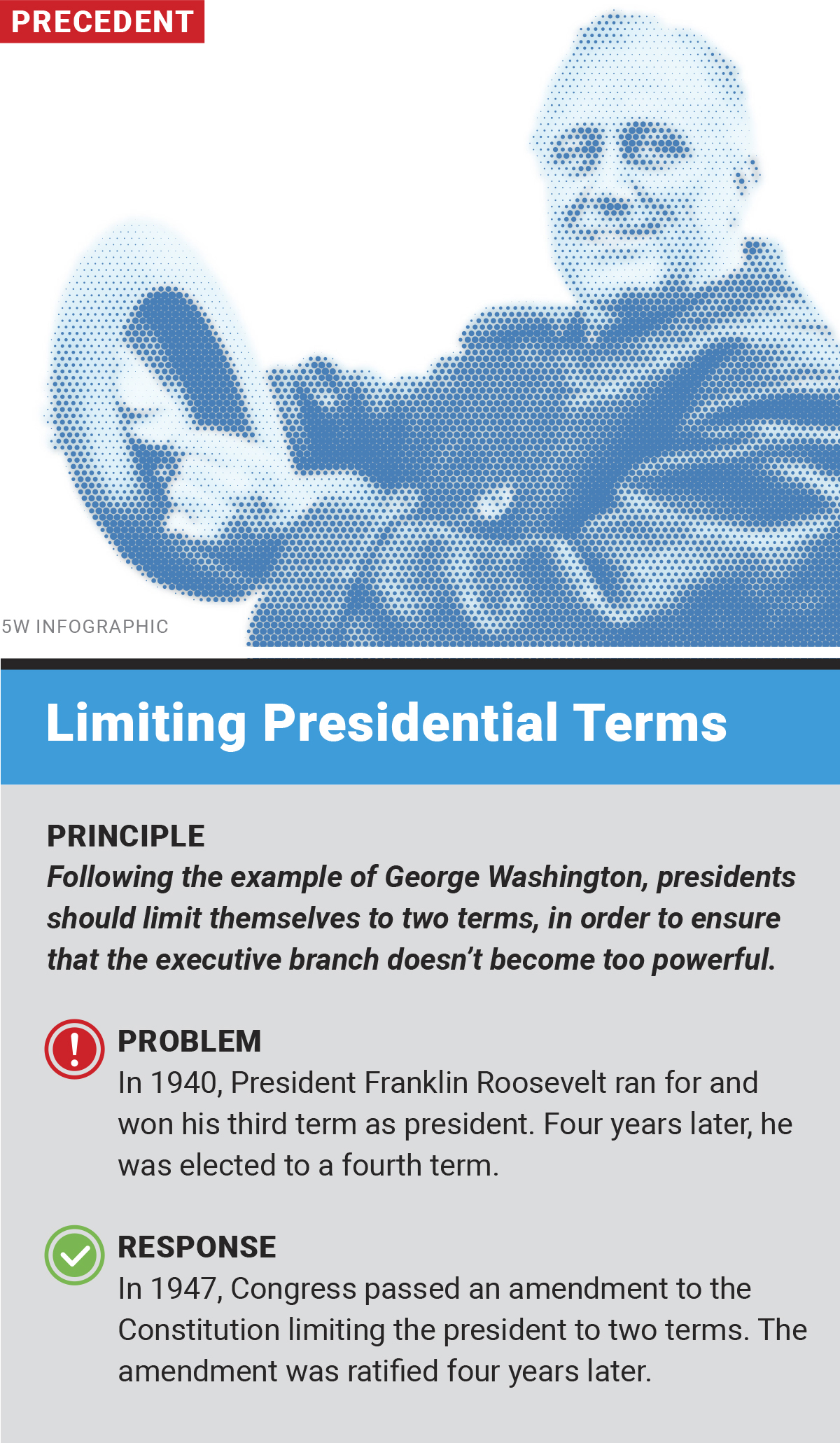 Limiting Presidential Terms graphic