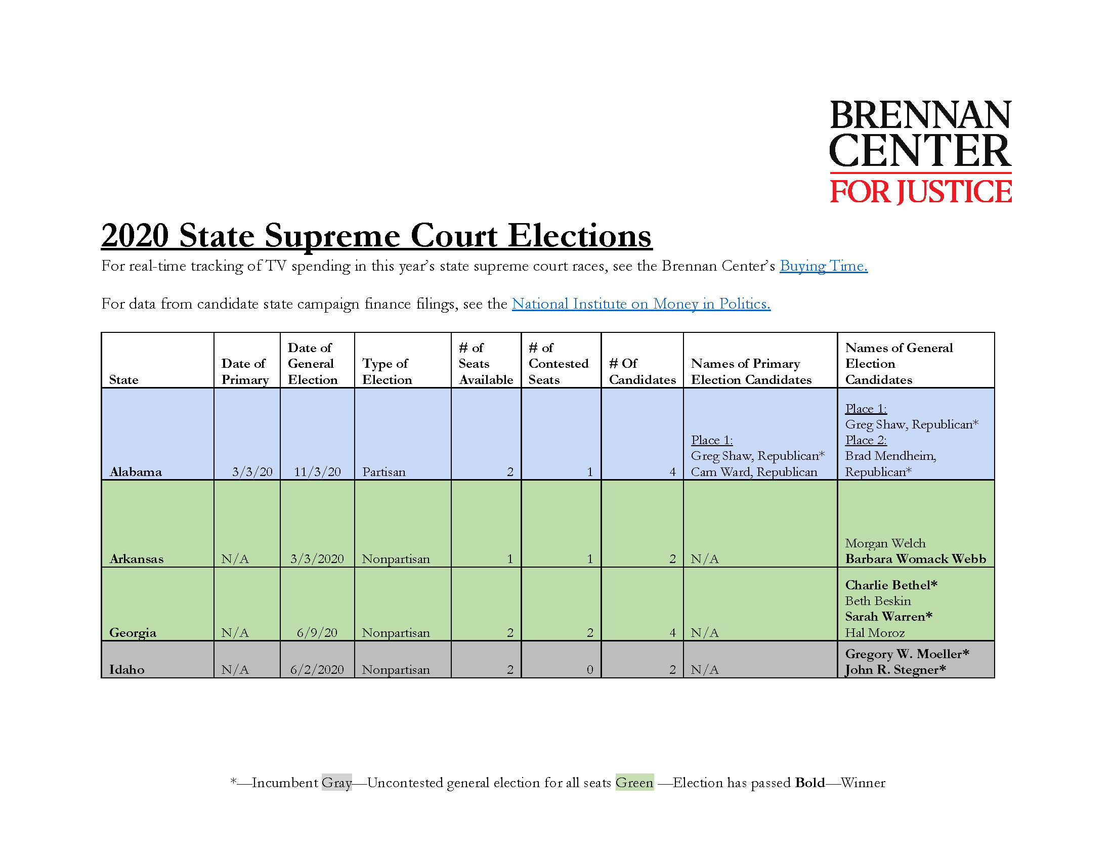2020 State Supreme Court Elections Spreadsheet