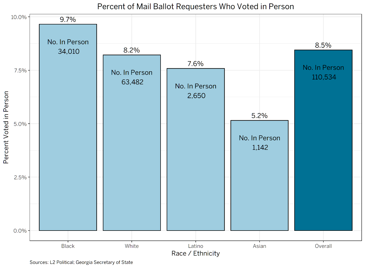 Percent of Mail Ballot Requesters Who Voted in Person