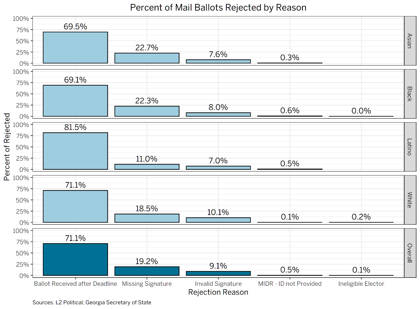 Percent of Mail Ballots Rejected by Reason