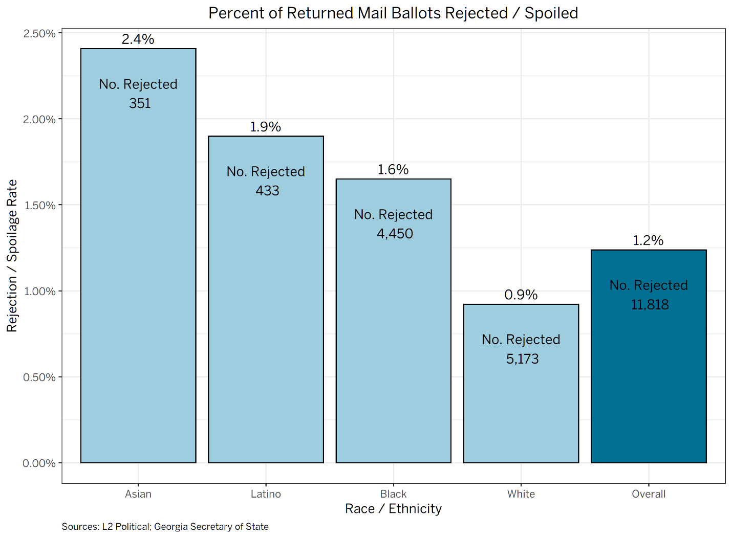Percent of Returned Mail Ballots Rejected/Spoiled