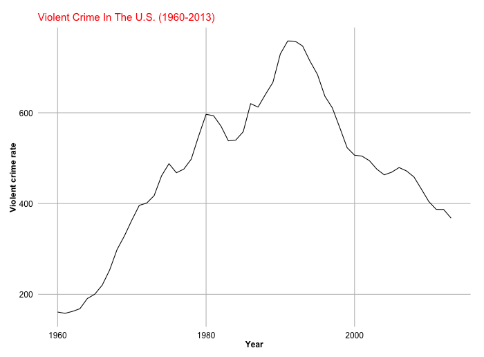 Americas Faulty Perception Of Crime Rates Brennan Center For - 2013 crime rate us map