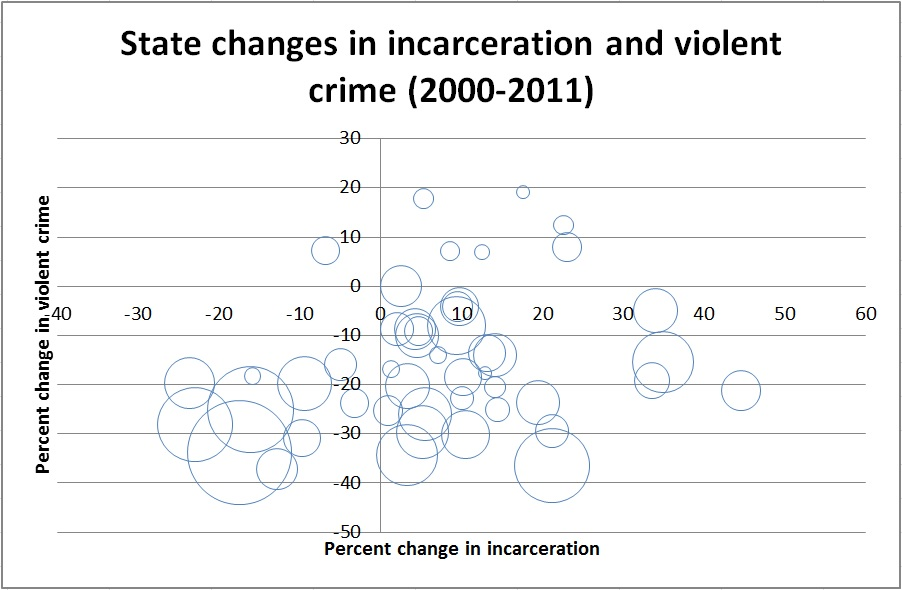 State Changes in Incarceration and Violent Crime