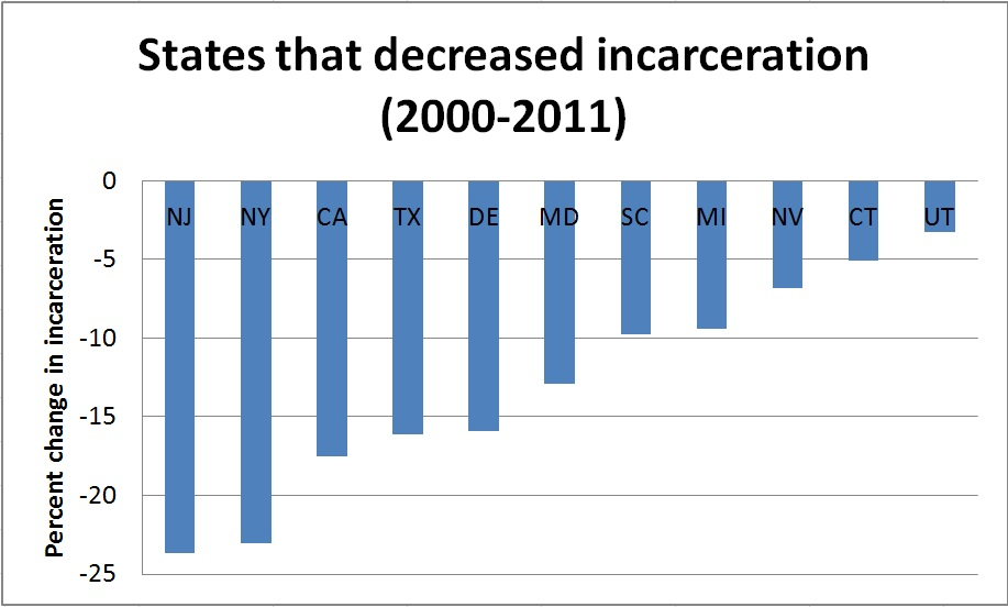States that Decreased Incarceration 2000-2011