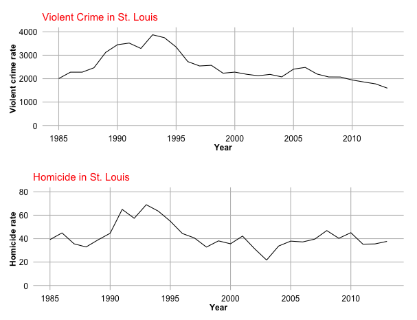 The increase in violent crimes in the modern america