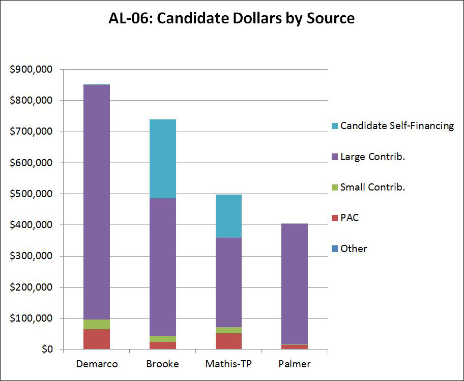 AL-06: Candidate Dollars by Source