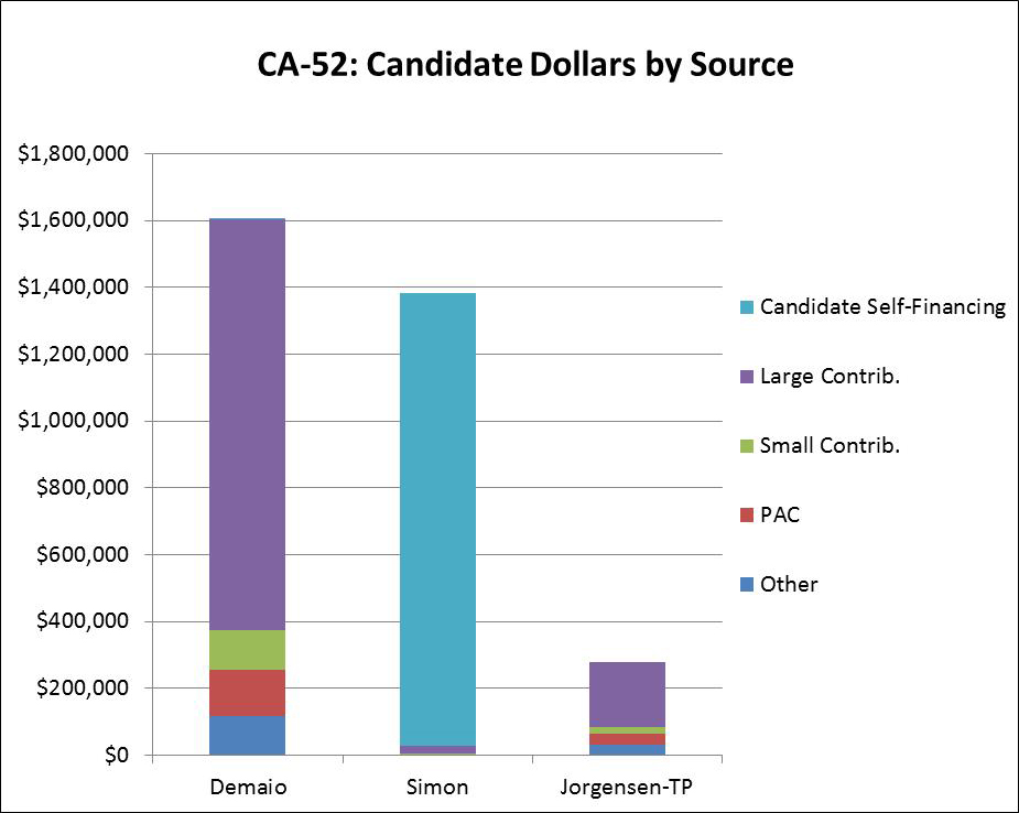 CA-52: Candidate Dollars by Source
