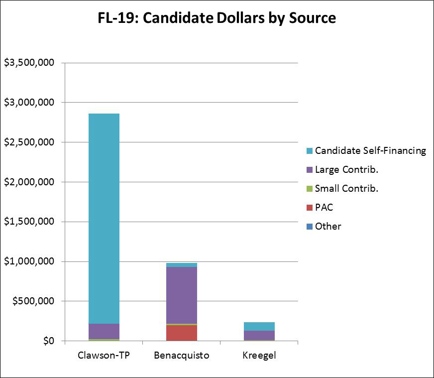 FL-19: Candidate Dollars by Source