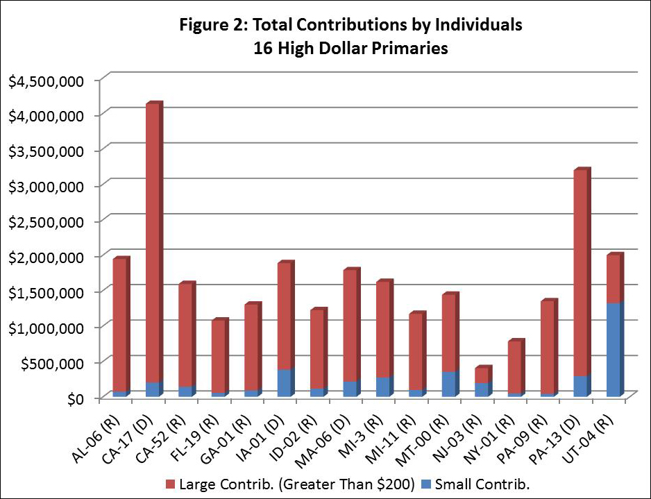 Figure 2: Total Contributions by Individuals