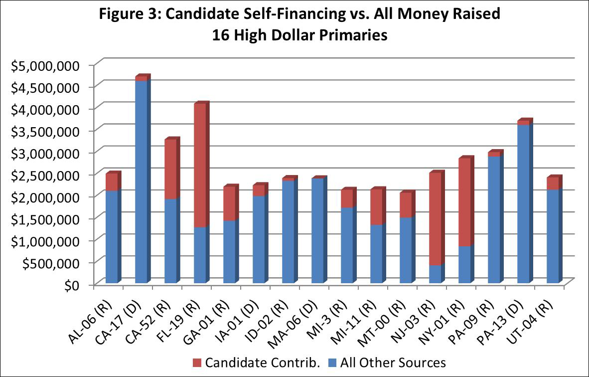 Figure 3: Candidate Self-Financing vs. All Money Raised
