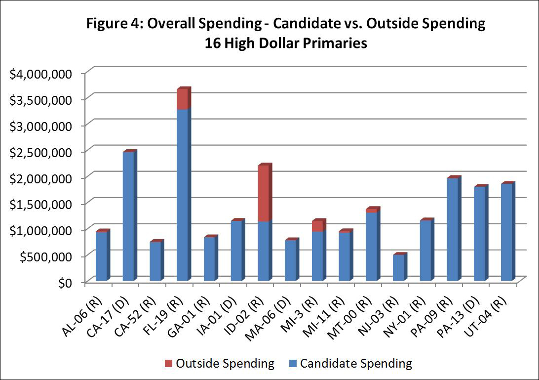 Figure 4: Overall Spending - Candidate vs. Outside Spending