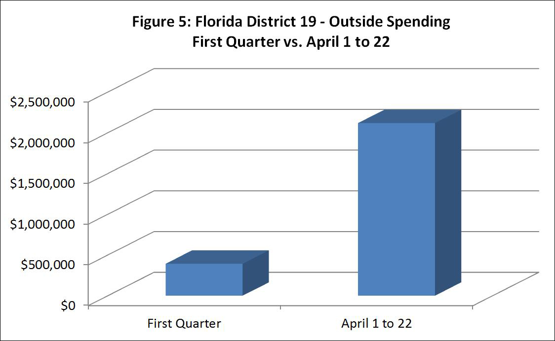 Figure 5: Florida District 19 - Outside Spending