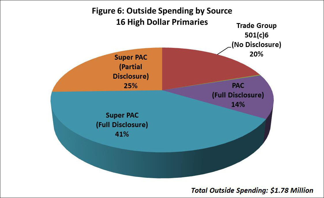 Figure 6: Outside Spending by Source