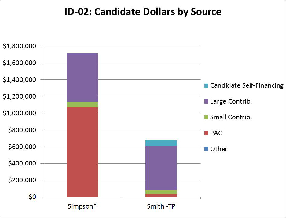 ID-02: Candidate Dollars by Source