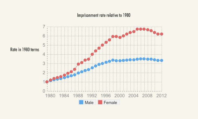 Imprisonment Rate Relative to 1980