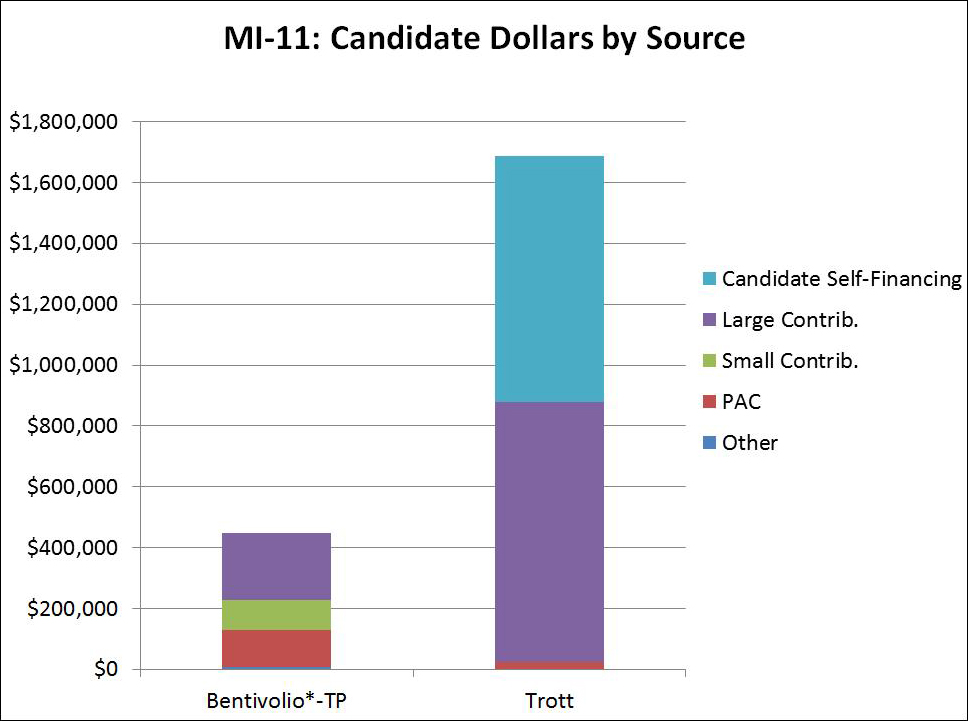 MI-11: Candidate Dollars by Source