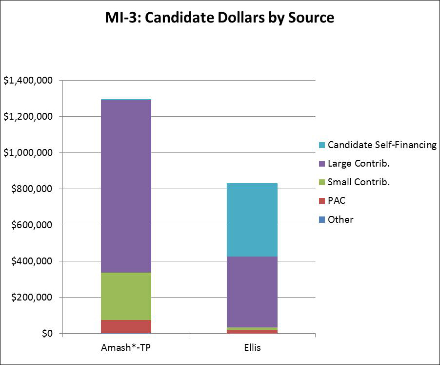 MI-3: Candidate Dollars by Source
