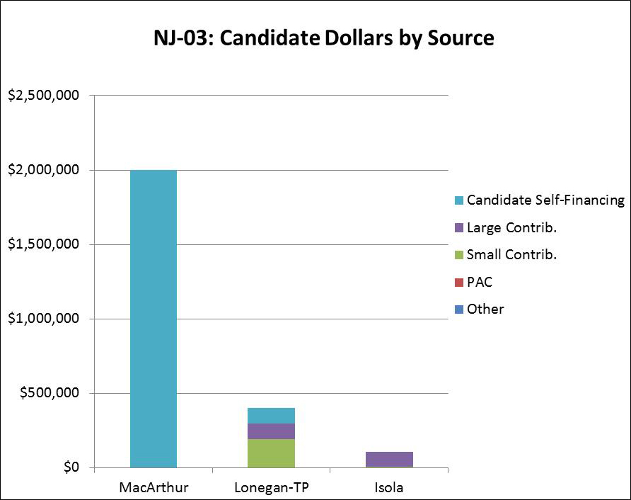 NJ-03: Candidate Dollars by Source