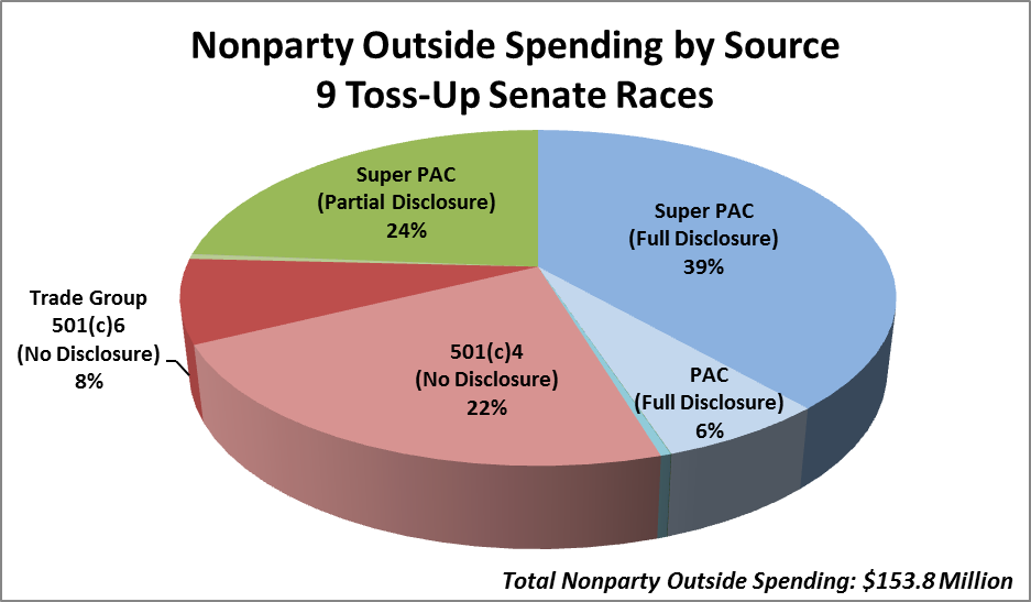 Nonparty Outside Spending by Source