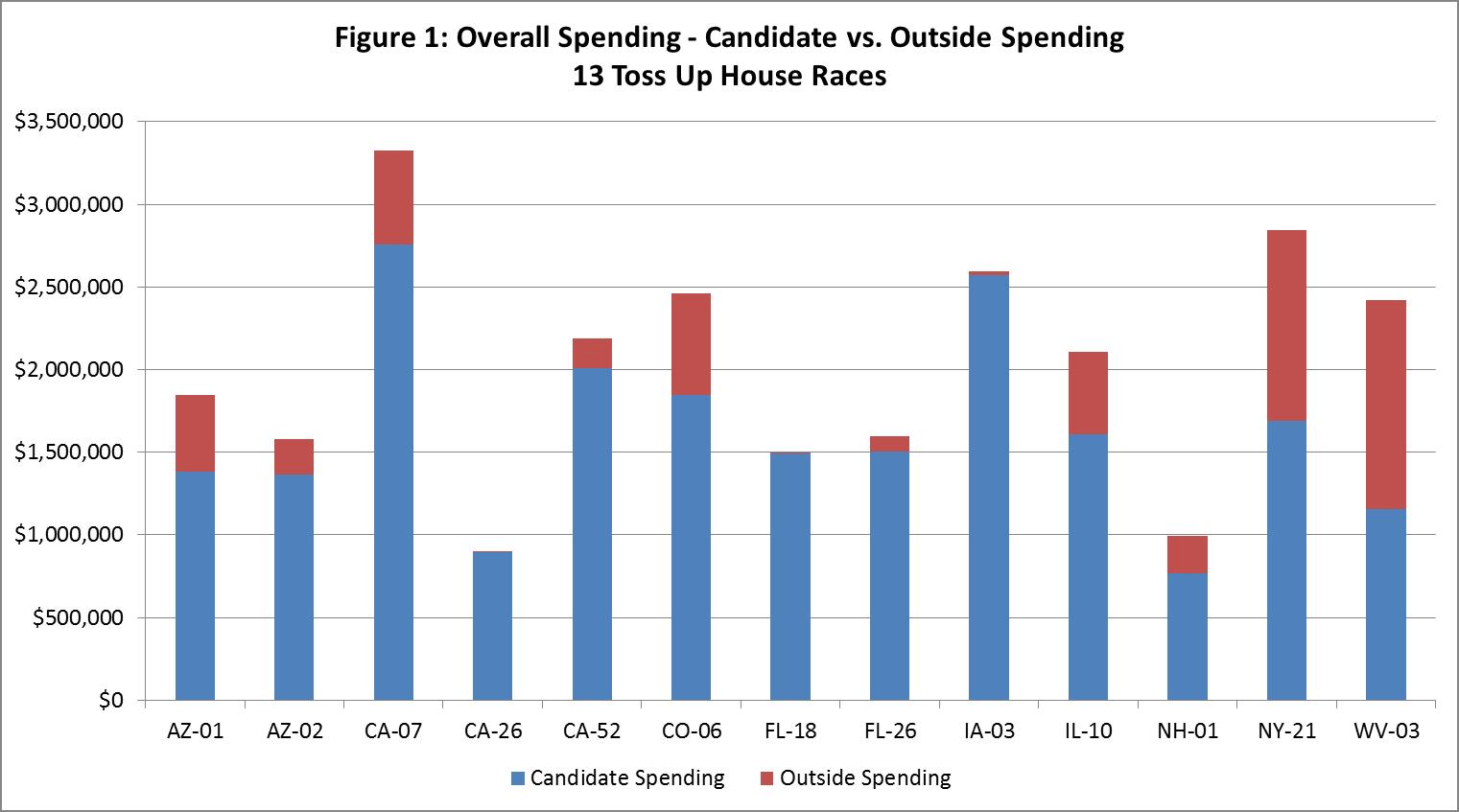 Election Spending - Toss up House Races