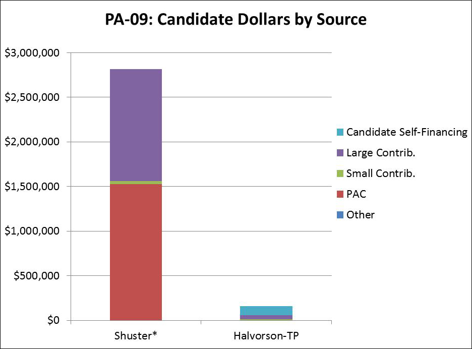 PA-09: Candidate Dollars by Source