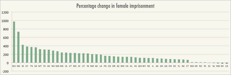 Percentage Change in Female Imprisonment