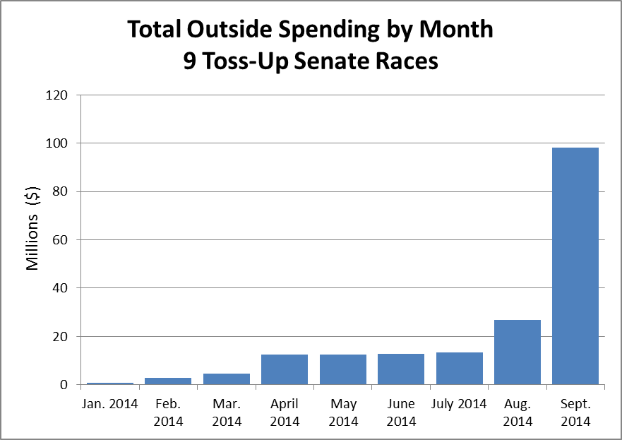 Total Outside Spending by Month