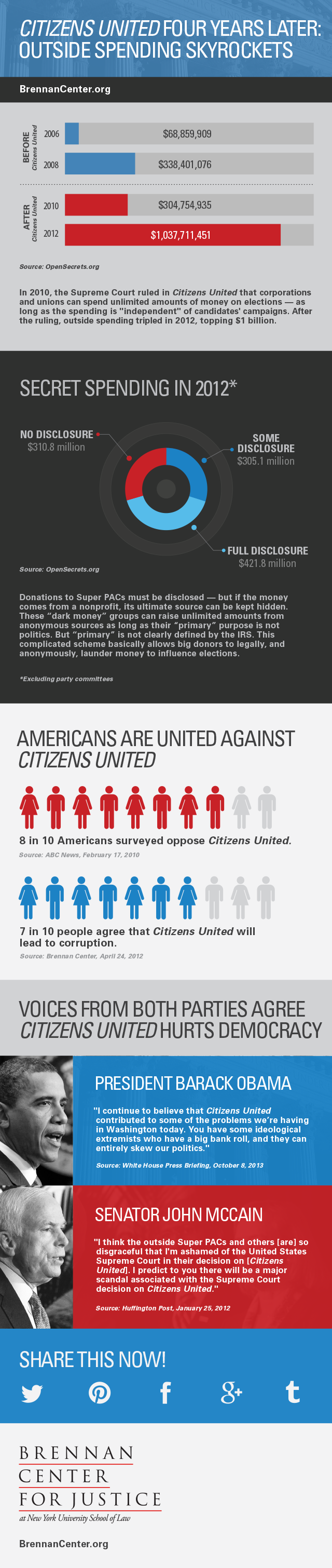 Infographic of the effects of Citizens United