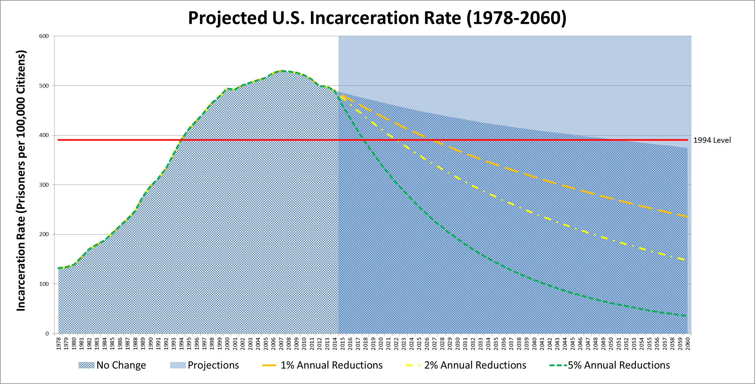 prison population growth Us prison population up eight-fold since 1970: proponents of prison expansion have heralded this growth as a smashing success called for a major retooling of the us criminal justice system and recommended implementing new policies to reduce the prison population.