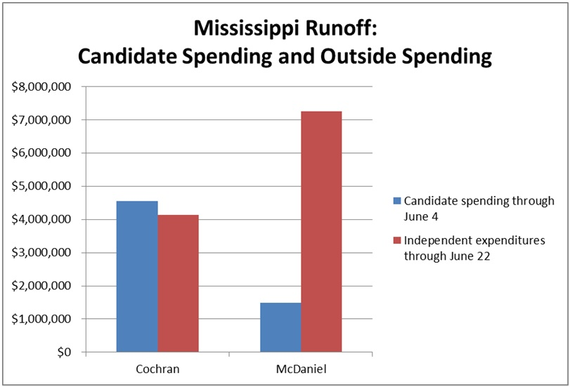 Candidate Spending and Outside Spending