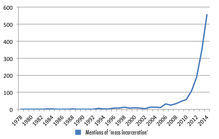 Mentions of Mass Incarceration