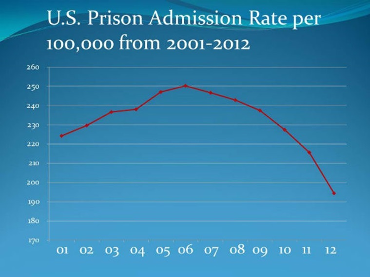 http://media.theweek.com/img/generic/Incarceration-Tipping-Point1.jpg