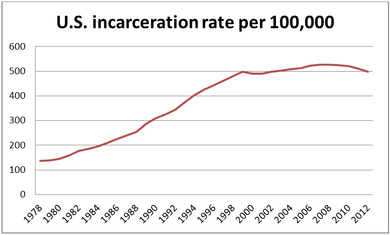 U.S. Incarceration Rate Per 100,000