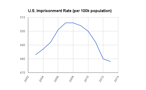 U.S. Imprisoment Rate
