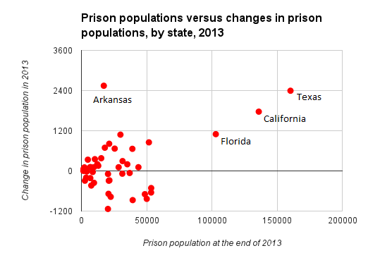 Prison Population Changes