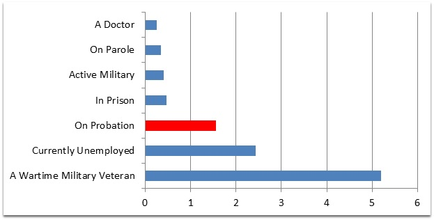 Just facts the probation nation brennan center for justice for Bureau justice statistics