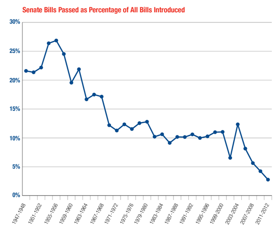 Falling number of Senate bills passed