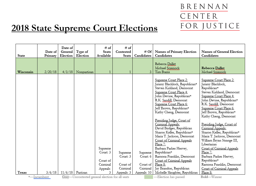 2018 State Supreme Court Elections | Brennan Center for Justice