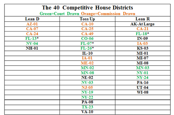 Table 1 Compeive House Districts Are Defined As The 2016 House Races Rated As Lean R Lean D Or Tossup By Cook Political Report As Of November 2 2016