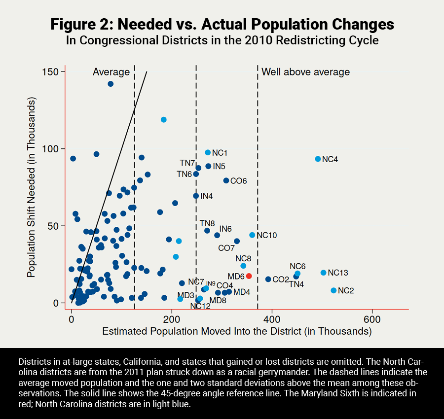 Needed vs Actual Population Changes
