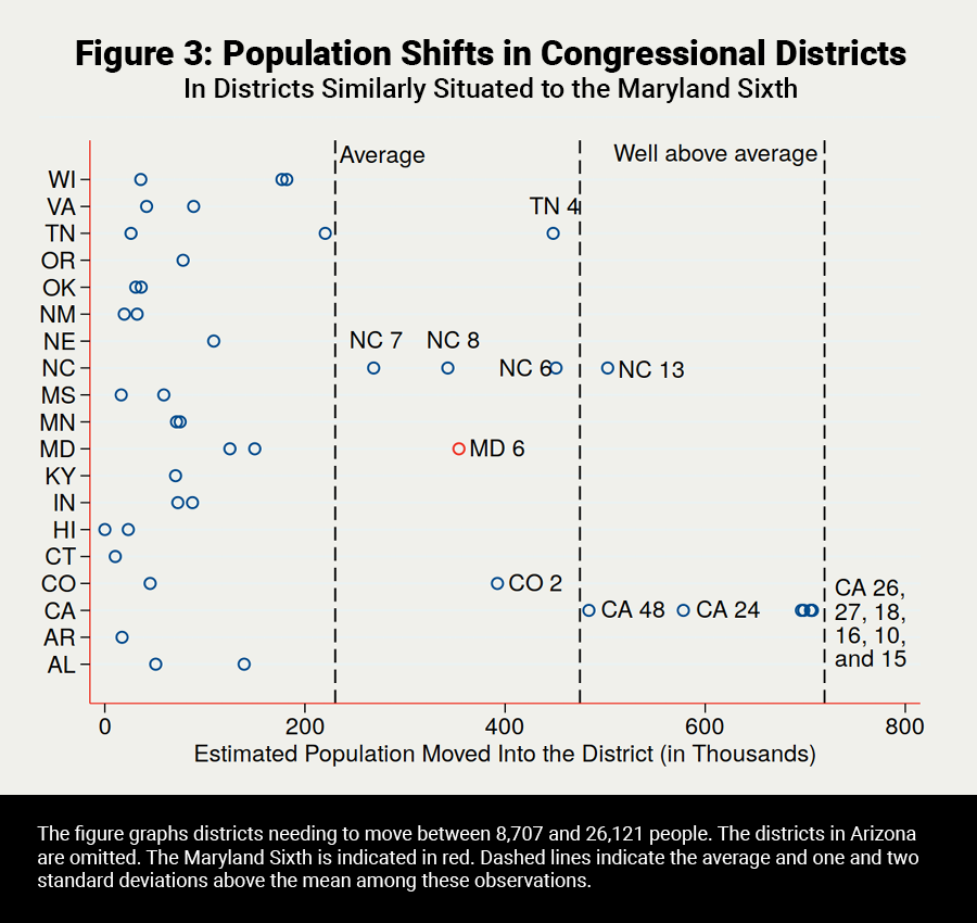 Population Shifts in Congressional Districts
