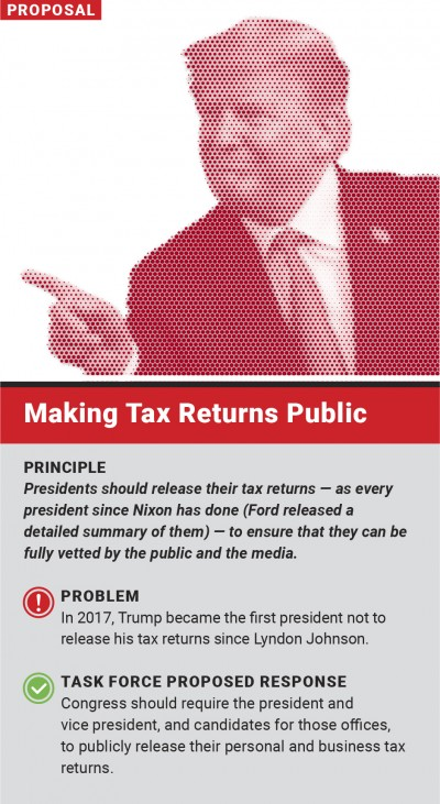 Making tax returns public