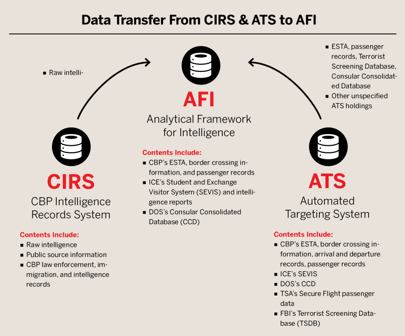 Data Transfer From CIRS & ATS to AFI